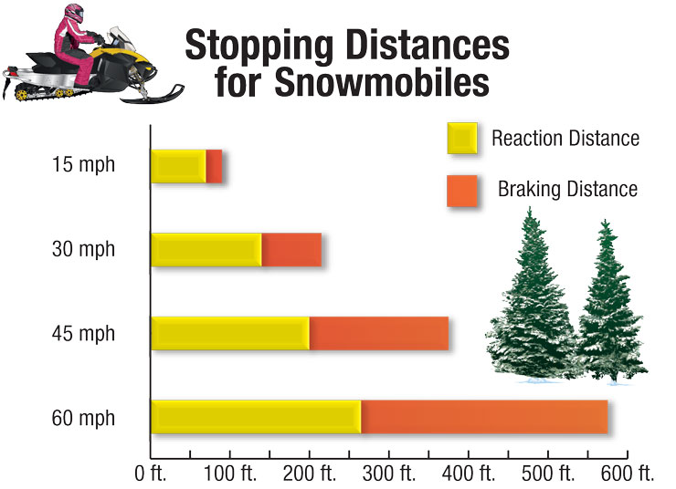 Chart illustrating stopping distances for snowmobile's reaction and braking distances