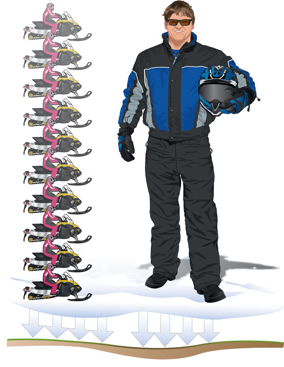 Ten snowmobiles and riders stacked on top of one another equal the same ground pressure as one person on foot.