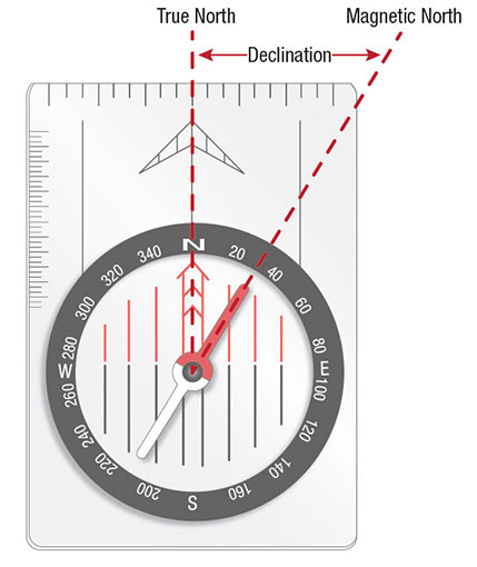 Compass declination