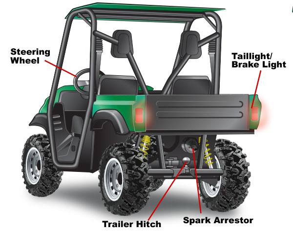 Common parts of a UTV  labeled—Rear view