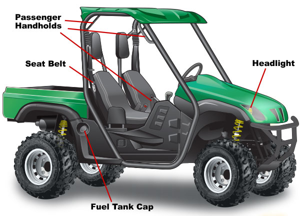 Common parts of a UTV  labeled—Side view