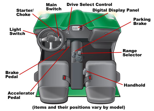 Common controls of a UTV labeled