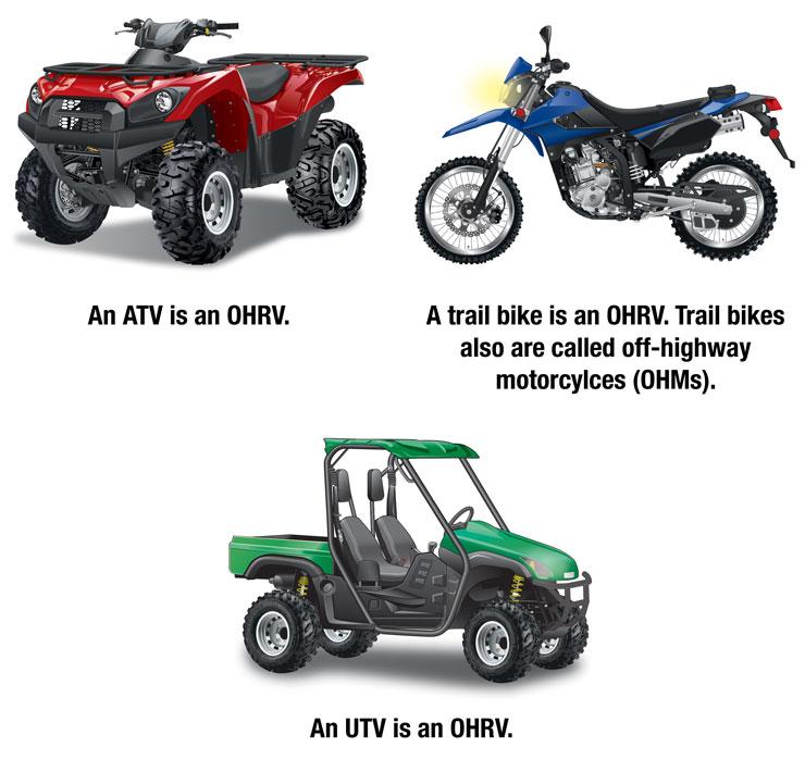 OHRV types with captions: ATV, OHM, and UTV