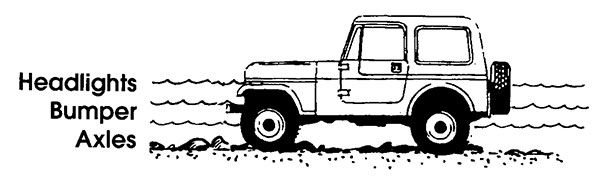UTV shown in relation to three water levels at its axles, bumper, and headlights