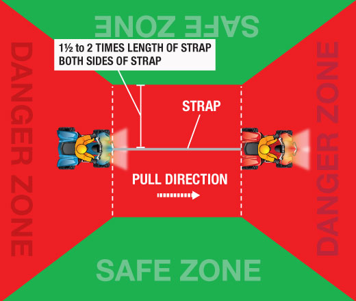 Illustration of the safe zones on both sides of a cable when an ORV is being winched