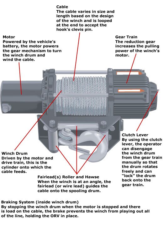 Parts of a winch labeled