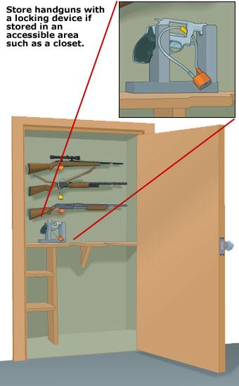 Handgun storage closet