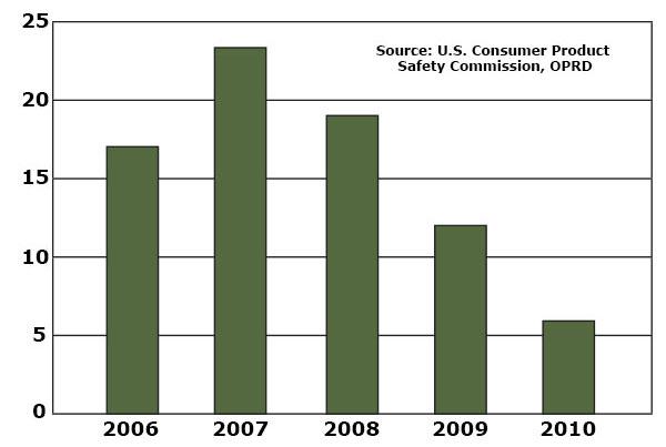Oregon fatalities chart