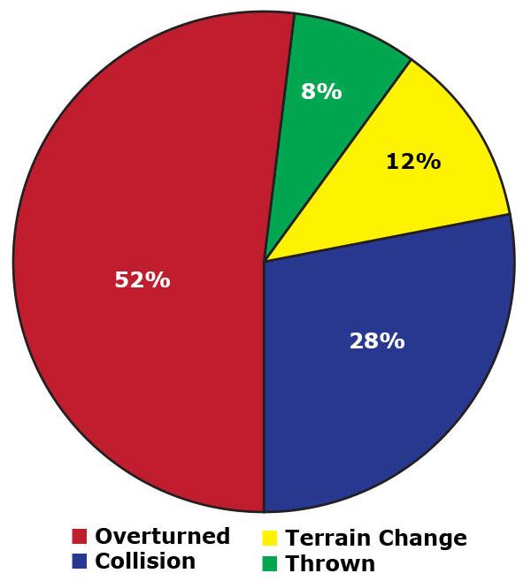 Oregon ATV–related deaths pie chart