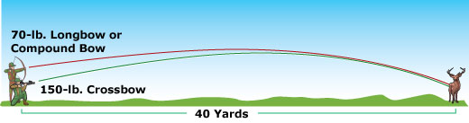 Comparison between 70-lb. bow and 150-lb. crossbow curves over 40 yards