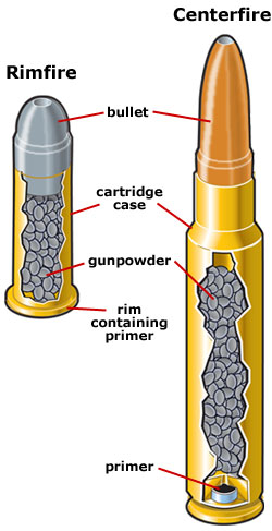 Rimfire and centerfire cartridges
