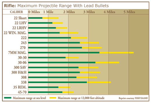 Charts: Know your firearm's range