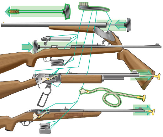 Diagram showing where a brush and a cleaning rod should clean on different firearms