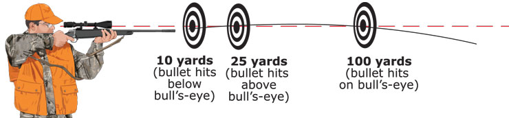 Typical bullet trajectory
