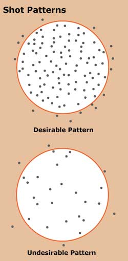 Desirable and Undesirable Shot Patterns