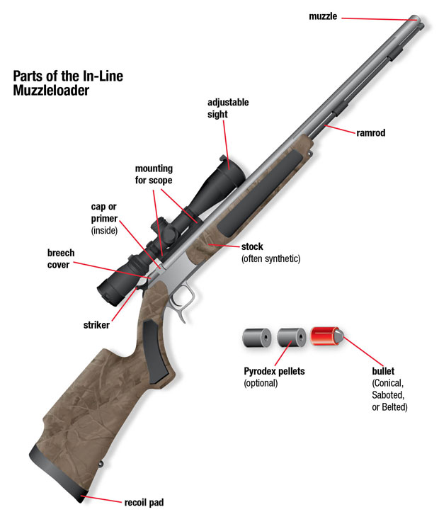 Parts of an In-Line Muzzleloader