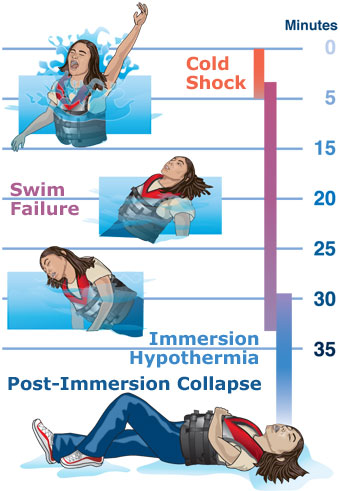 Chart showing stages of cold water immersion